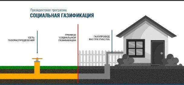 В Оренбургской области продолжается реализация программы социальной газификации
